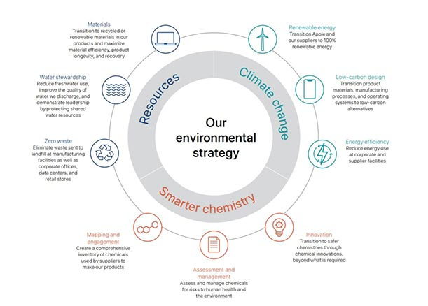 Apple Environmental Sustainability Report 2019