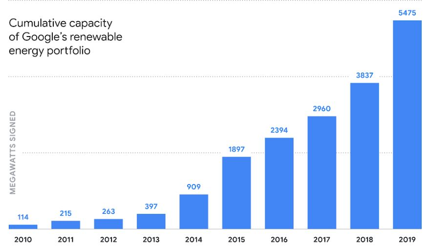 Google renewable energy goal