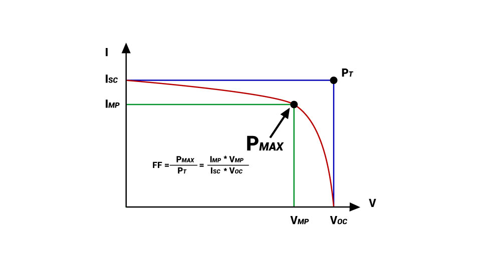 Fill Factor and Efficiency of Solar Cell