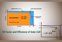 Fill Factor of Solar Cell