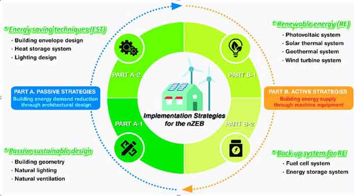 What is Net Zero Lifestyle? Net Zero Emission is another New forms of green carbonless lifestyle